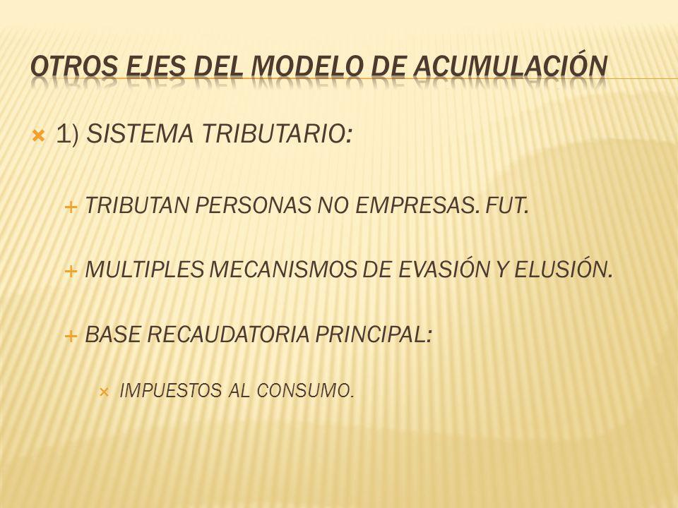 1) SISTEMA TRIBUTARIO: TRIBUTAN PERSONAS NO EMPRESAS. FUT. MULTIPLES MECANISMOS DE EVASIÓN Y ELUSIÓN. BASE RECAUDATORIA PRINCIPAL: IMPUESTOS AL CONSUM