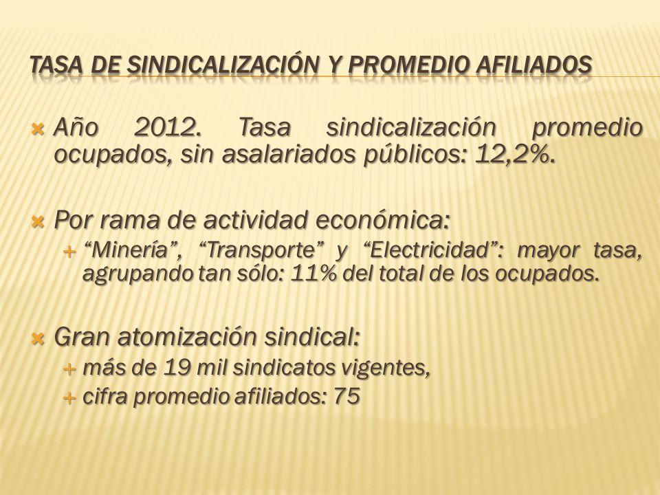 Año 2012. Tasa sindicalización promedio ocupados, sin asalariados públicos: 12,2%. Año 2012. Tasa sindicalización promedio ocupados, sin asalariados p