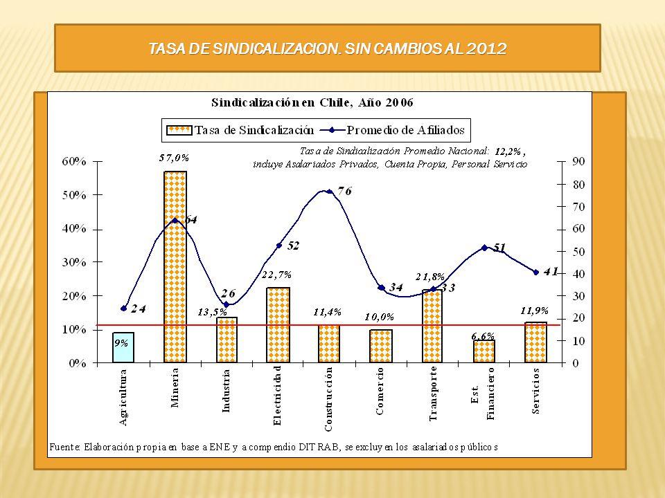 TASA DE SINDICALIZACION. SIN CAMBIOS AL 2012