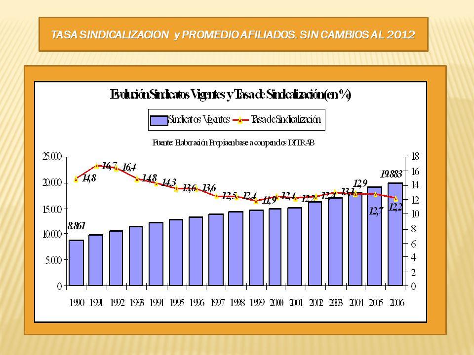 TASA SINDICALIZACION y PROMEDIO AFILIADOS. SIN CAMBIOS AL 2012