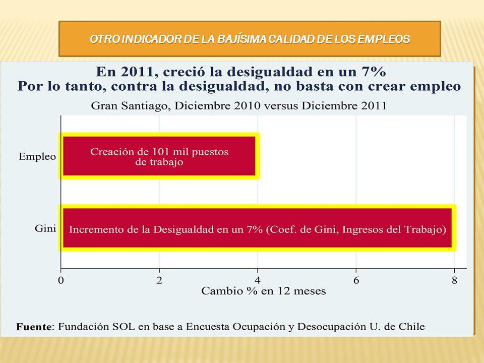 OTRO INDICADOR DE LA BAJÍSIMA CALIDAD DE LOS EMPLEOS