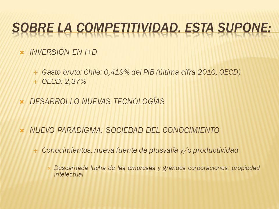 INVERSIÓN EN I+D Gasto bruto: Chile: 0,419% del PIB (última cifra 2010, OECD) OECD: 2,37% DESARROLLO NUEVAS TECNOLOGÍAS NUEVO PARADIGMA: SOCIEDAD DEL CONOCIMIENTO Conocimientos, nueva fuente de plusvalía y/o productividad Descarnada lucha de las empresas y grandes corporaciones: propiedad intelectual