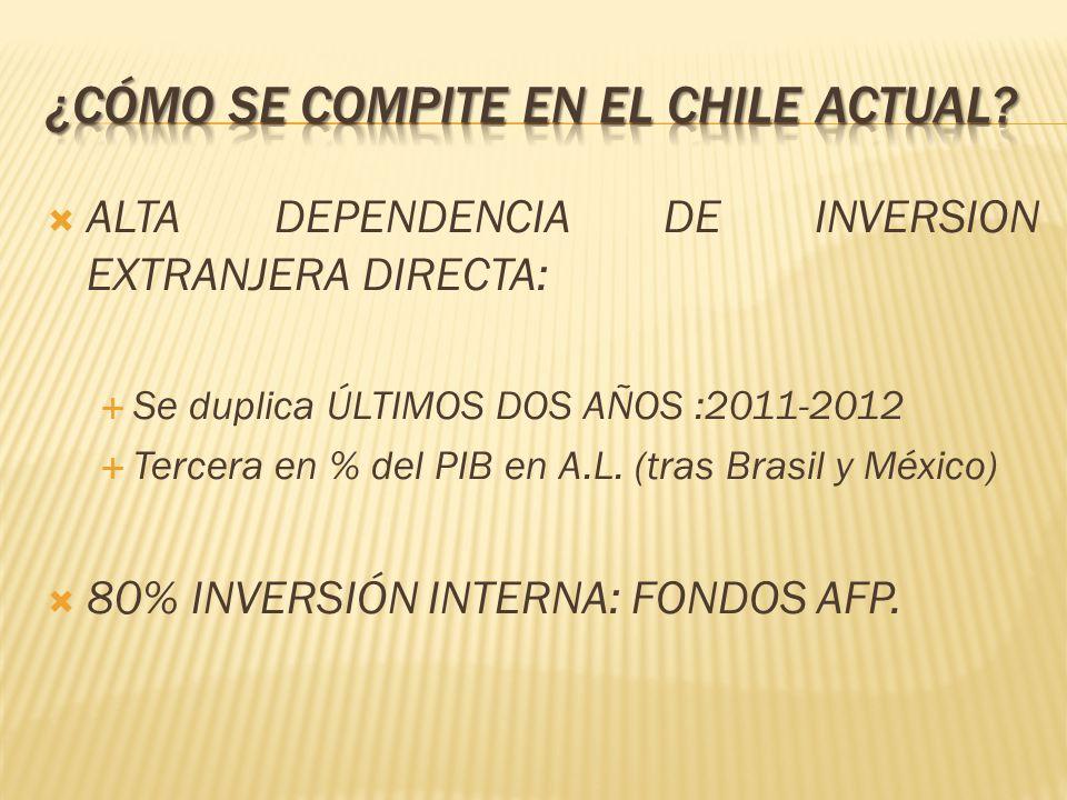 ALTA DEPENDENCIA DE INVERSION EXTRANJERA DIRECTA: Se duplica ÚLTIMOS DOS AÑOS :2011-2012 Tercera en % del PIB en A.L. (tras Brasil y México) 80% INVER