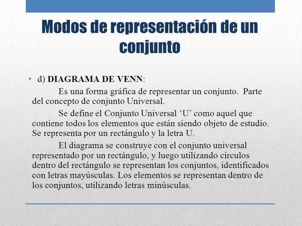 U V Conjunto de Vocales Conjunto Universal.a.e.i.o.u Elementos Modos de representación de un conjunto