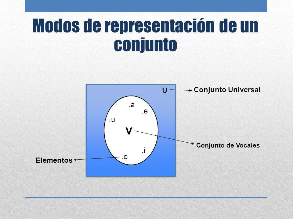 Operaciones con Conjuntos EJEMPLO DE UNIÓN DE CONJUNTOS: A = {1; 3; 5}B = {1; 2; 3; 4} A B = {1; 2; 3; 4; 5}.3.3.1.1.5.5.4.4.2.2 U