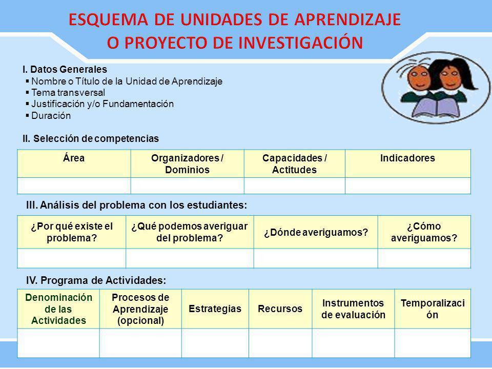 I. Datos Generales Nombre o Título de la Unidad de Aprendizaje Tema transversal Justificación y/o Fundamentación Duración II. Selección de competencia