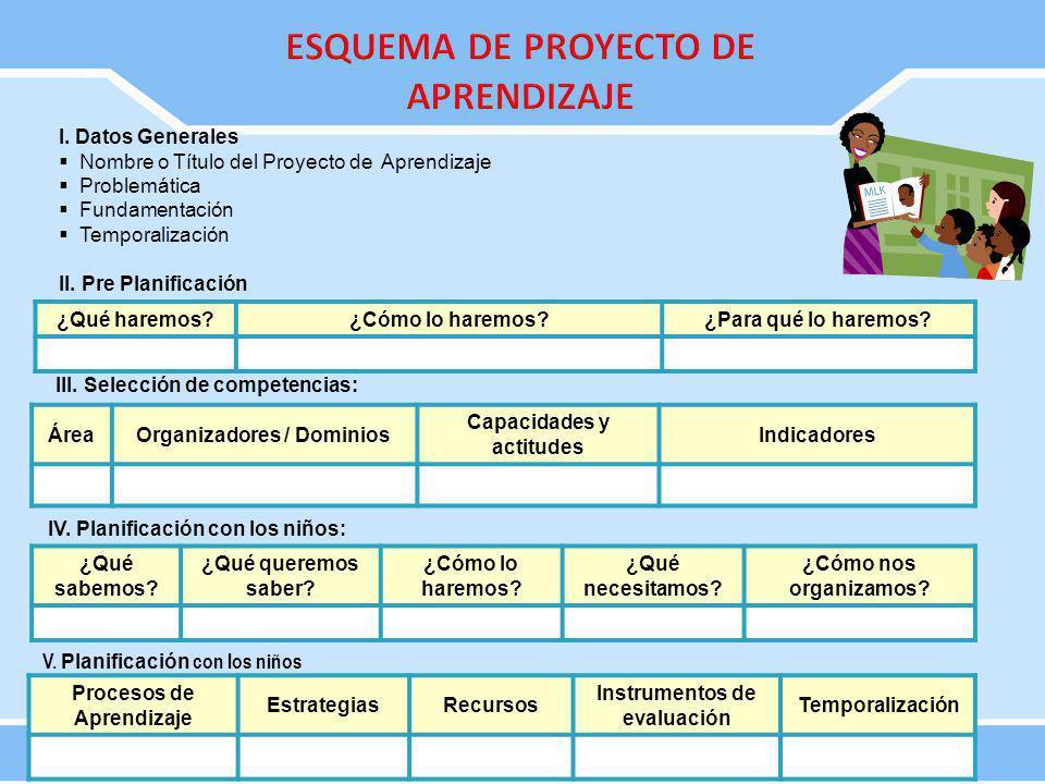 I. Datos Generales Nombre o Título del Proyecto de Aprendizaje Problemática Fundamentación Temporalización II. Pre Planificación ¿Qué haremos?¿Cómo lo
