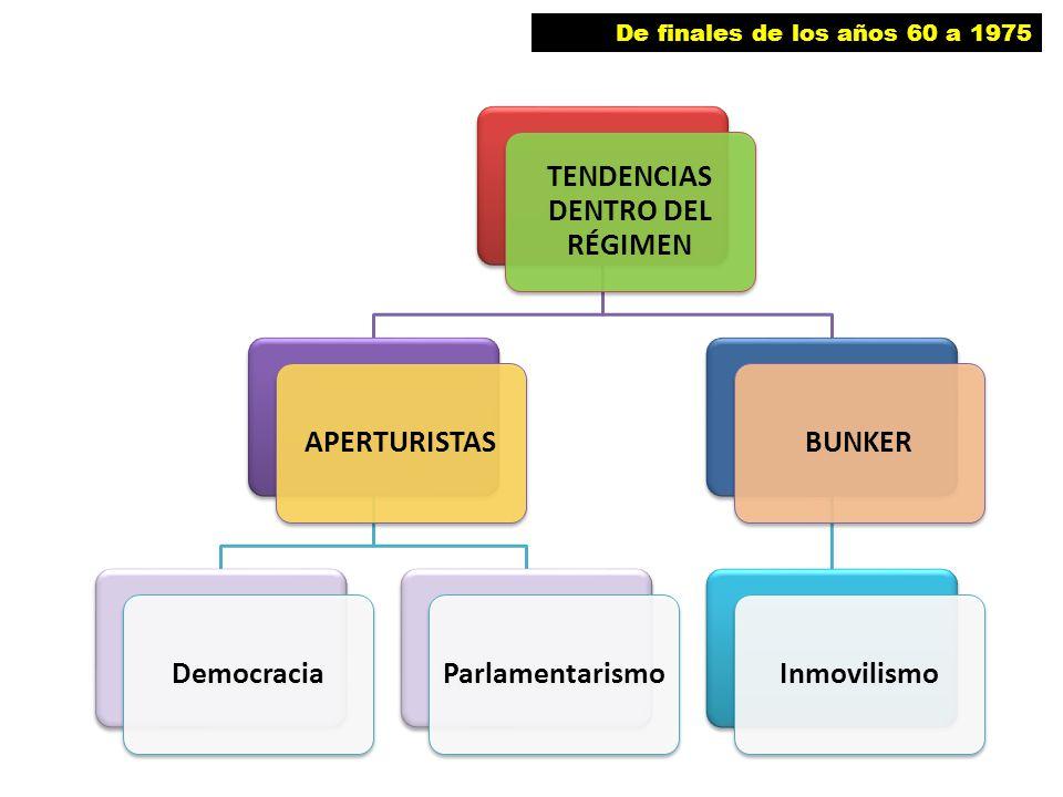 TENDENCIAS DENTRO DEL RÉGIMEN APERTURISTASDemocraciaParlamentarismoBUNKERInmovilismo De finales de los años 60 a 1975