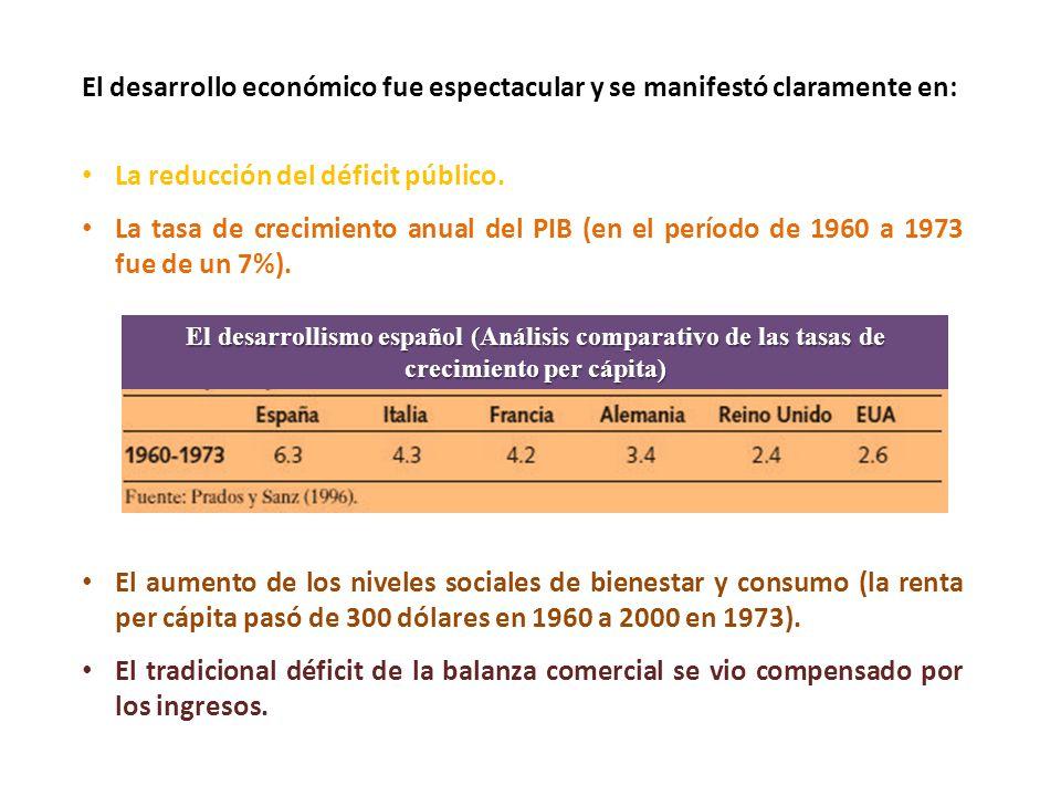 El desarrollo económico fue espectacular y se manifestó claramente en: La reducción del déficit público.