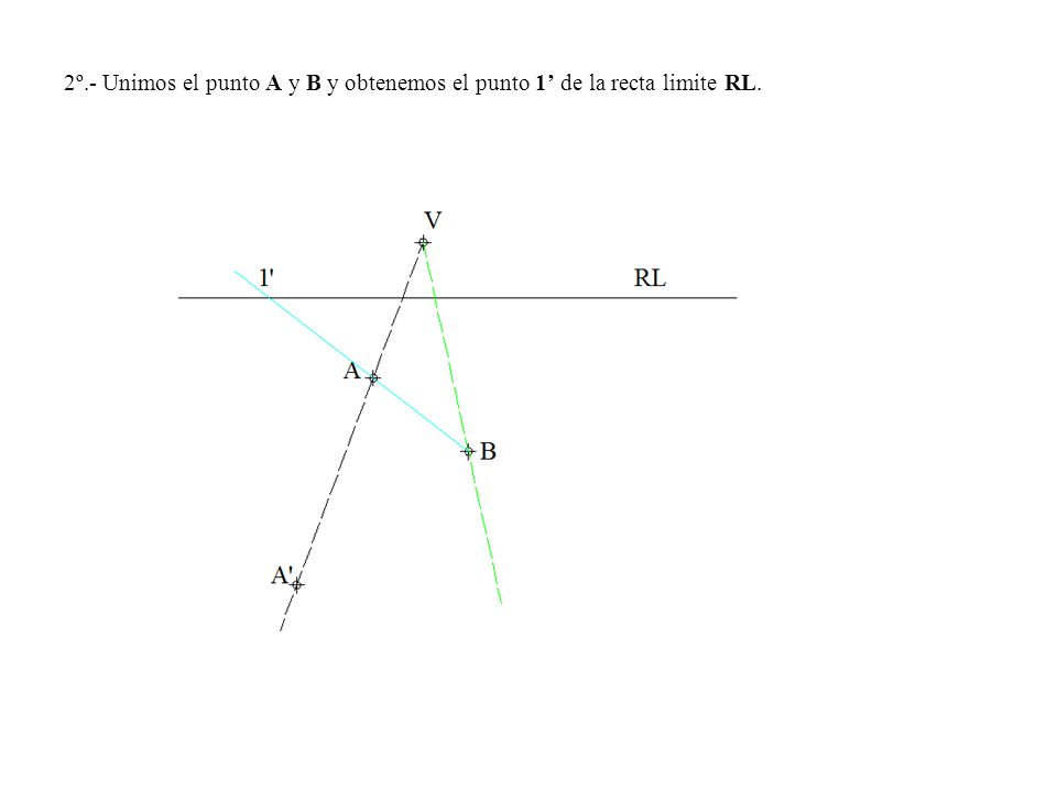 2º.- Unimos el punto A y B y obtenemos el punto 1 de la recta limite RL.