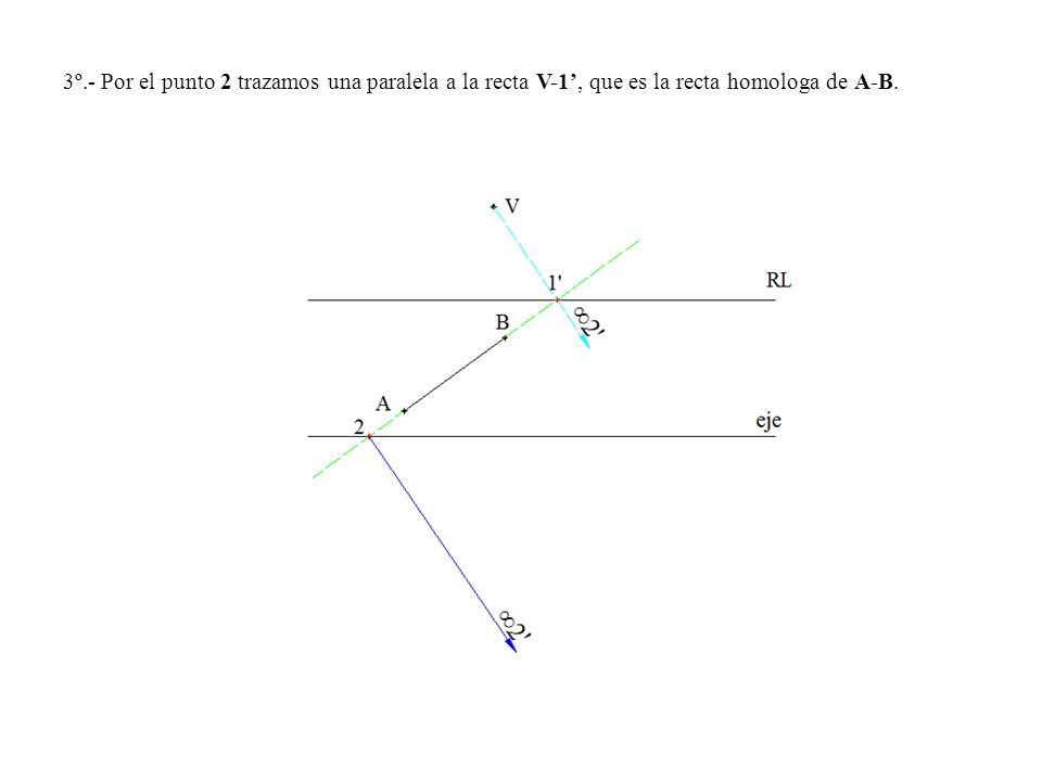 3º.- Por el punto 2 trazamos una paralela a la recta V-1, que es la recta homologa de A-B.