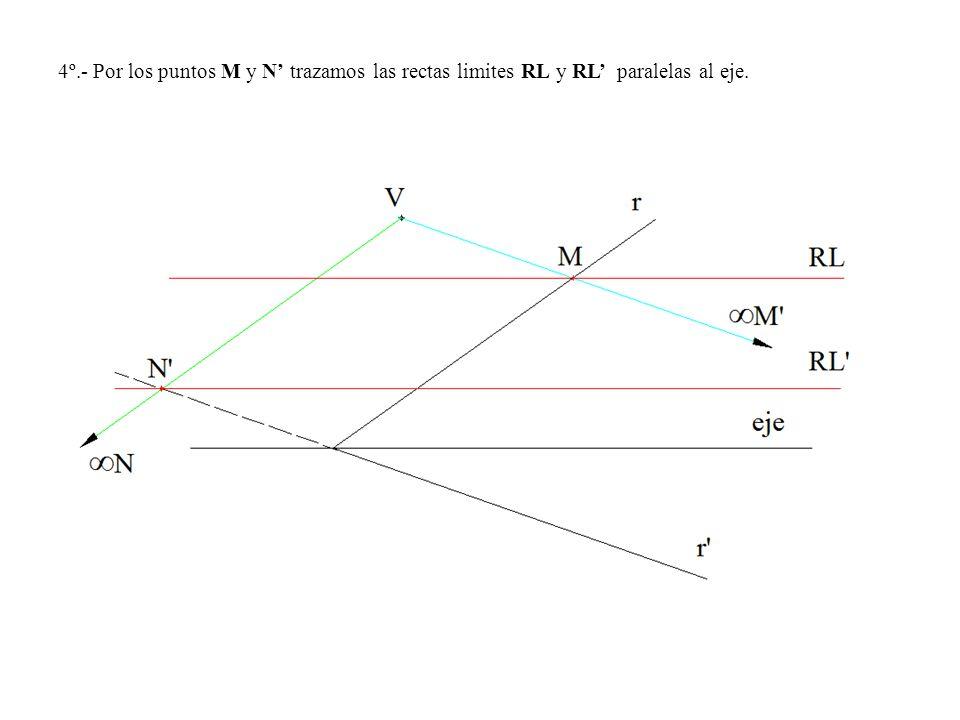 4º.- Por los puntos M y N trazamos las rectas limites RL y RL paralelas al eje.