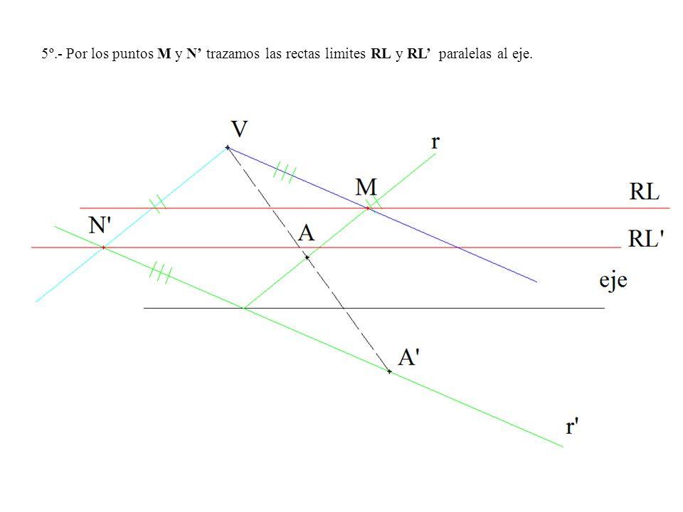 5º.- Por los puntos M y N trazamos las rectas limites RL y RL paralelas al eje.