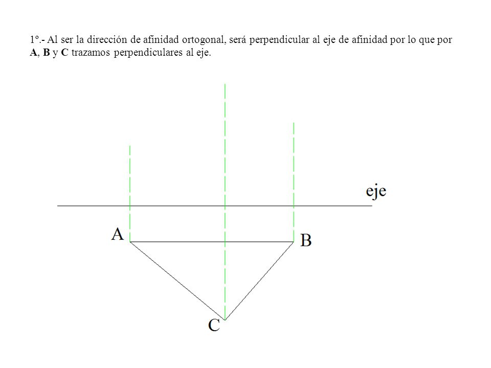 1º.- Al ser la dirección de afinidad ortogonal, será perpendicular al eje de afinidad por lo que por A, B y C trazamos perpendiculares al eje.