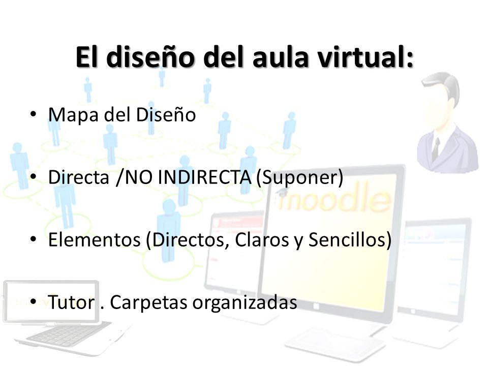 El diseño del aula virtual: Mapa del Diseño Directa /NO INDIRECTA (Suponer) Elementos (Directos, Claros y Sencillos) Tutor. Carpetas organizadas