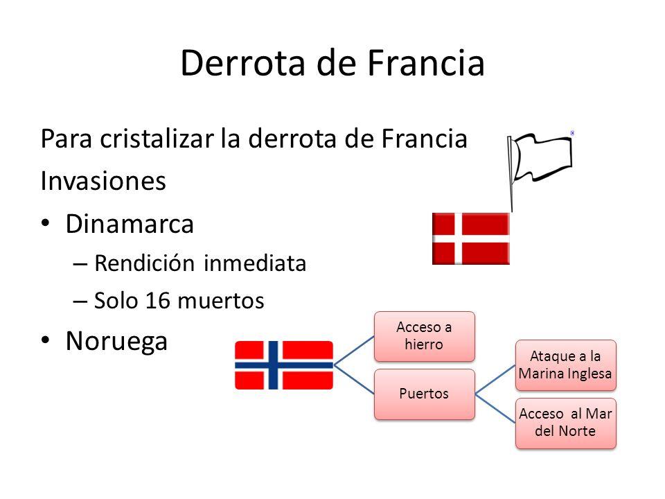 Derrota de Francia Para cristalizar la derrota de Francia Invasiones Dinamarca – Rendición inmediata – Solo 16 muertos Noruega Acceso a hierro Puertos