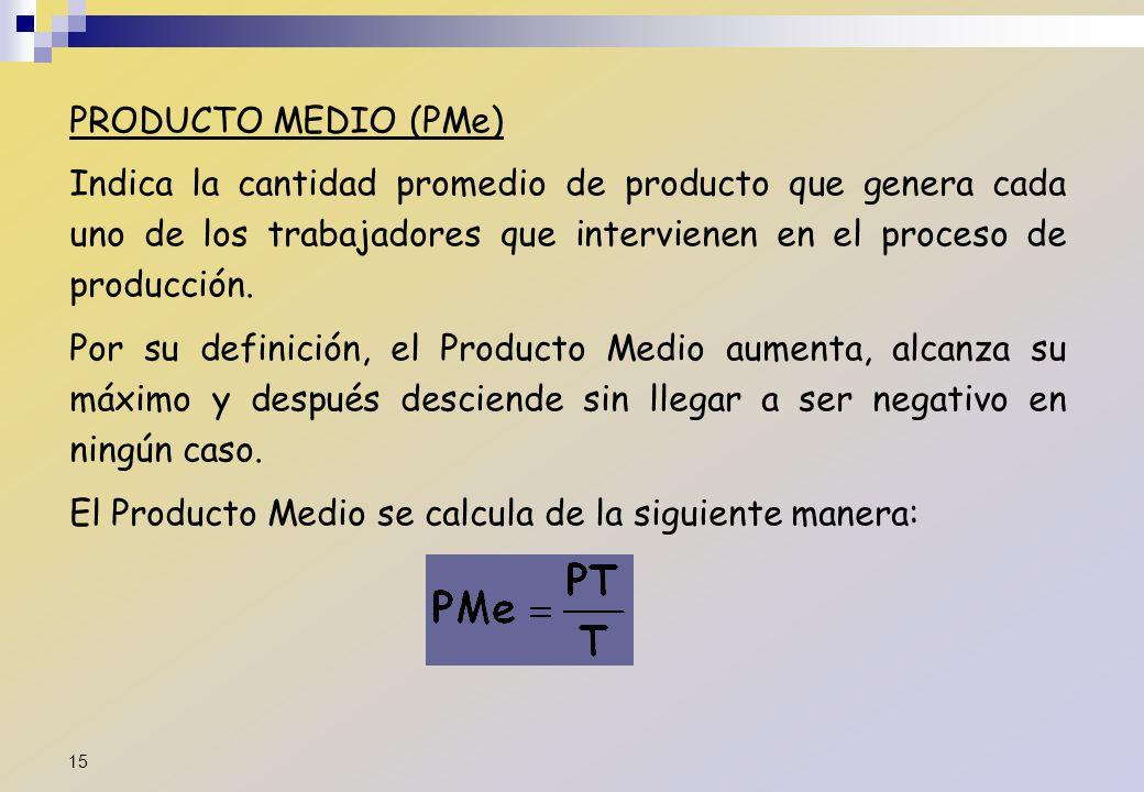 PRODUCTO MEDIO (PMe) Indica la cantidad promedio de producto que genera cada uno de los trabajadores que intervienen en el proceso de producción. Por