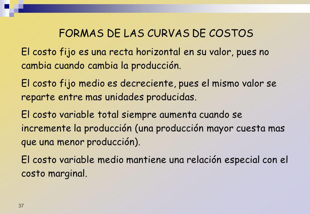FORMAS DE LAS CURVAS DE COSTOS El costo fijo es una recta horizontal en su valor, pues no cambia cuando cambia la producción. El costo fijo medio es d