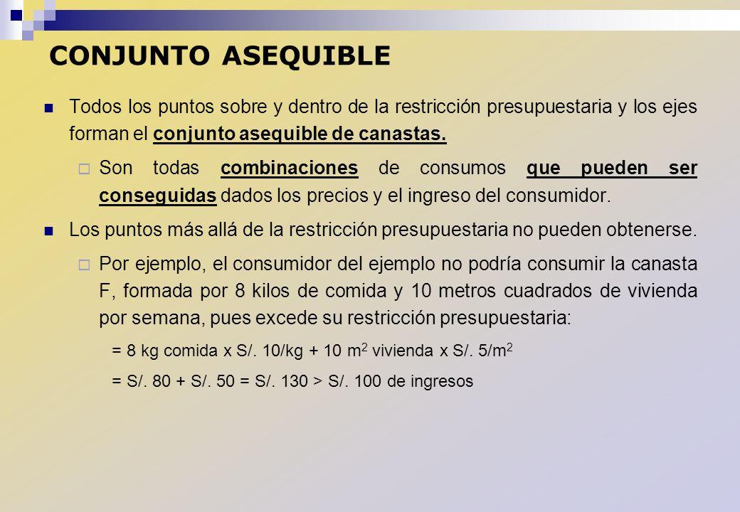 CONJUNTO ASEQUIBLE Todos los puntos sobre y dentro de la restricción presupuestaria y los ejes forman el conjunto asequible de canastas. Son todas com