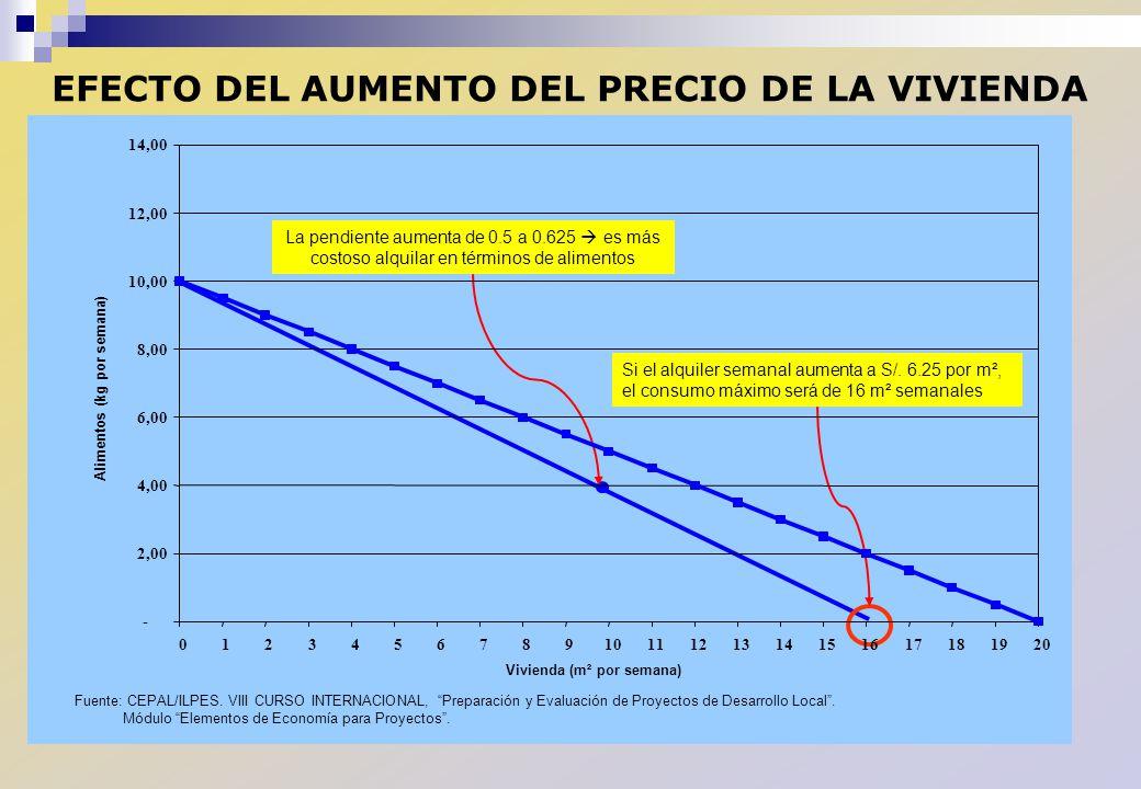 EFECTO DEL AUMENTO DEL PRECIO DE LA VIVIENDA Fuente: CEPAL/ILPES. VIII CURSO INTERNACIONAL, Preparación y Evaluación de Proyectos de Desarrollo Local.