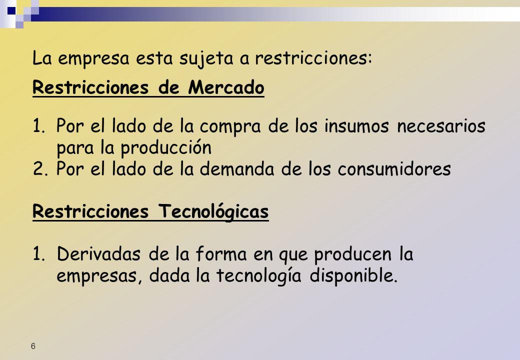 La empresa esta sujeta a restricciones: Restricciones de Mercado 1.Por el lado de la compra de los insumos necesarios para la producción 2.Por el lado