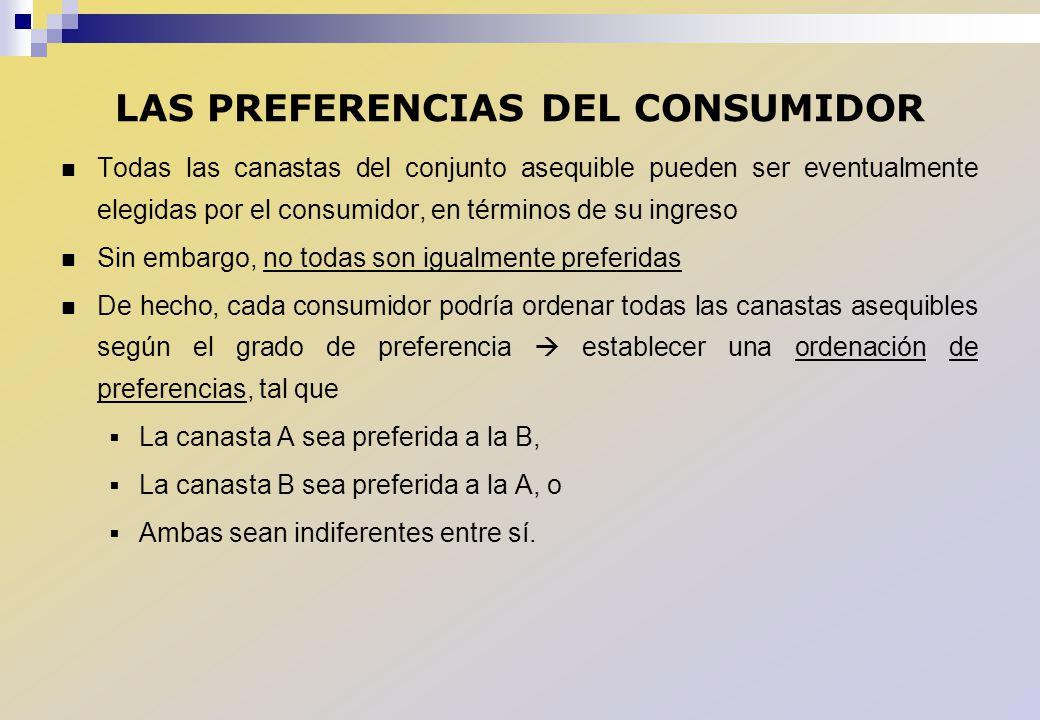LAS PREFERENCIAS DEL CONSUMIDOR Todas las canastas del conjunto asequible pueden ser eventualmente elegidas por el consumidor, en términos de su ingre