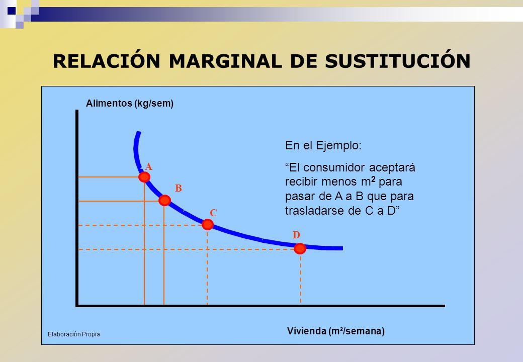 RELACIÓN MARGINAL DE SUSTITUCIÓN A B C D En el Ejemplo: El consumidor aceptará recibir menos m 2 para pasar de A a B que para trasladarse de C a D Ali