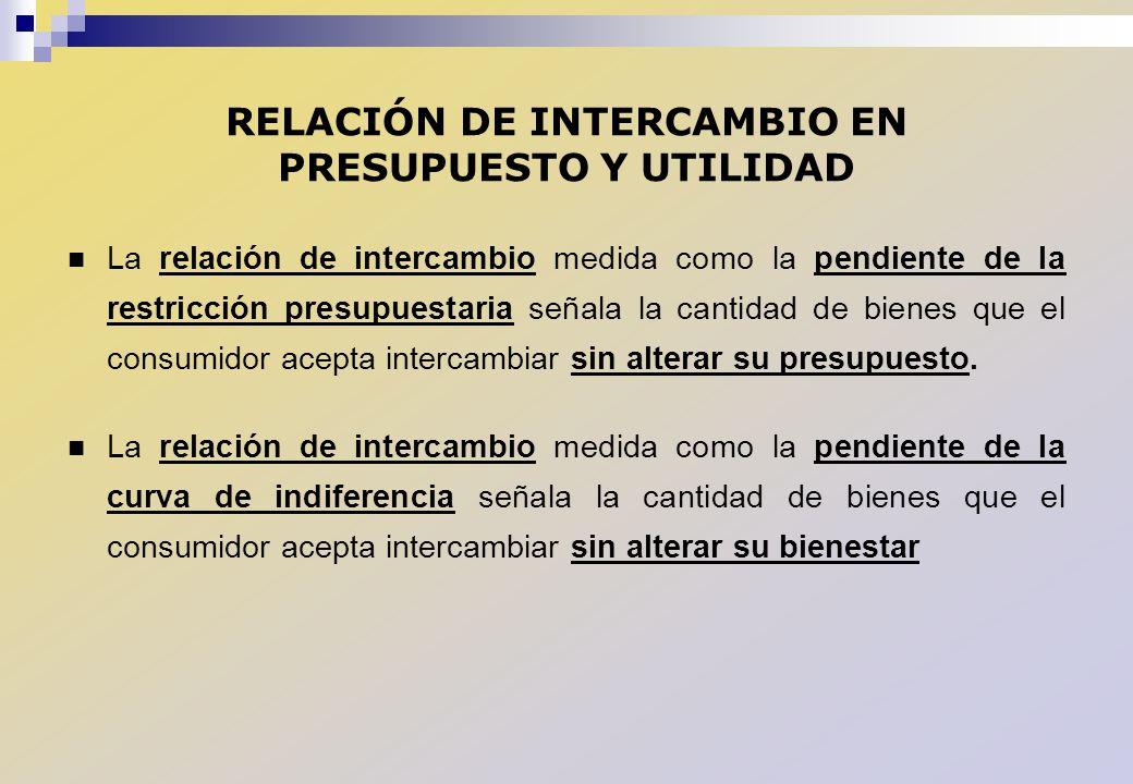 RELACIÓN DE INTERCAMBIO EN PRESUPUESTO Y UTILIDAD La relación de intercambio medida como la pendiente de la restricción presupuestaria señala la canti