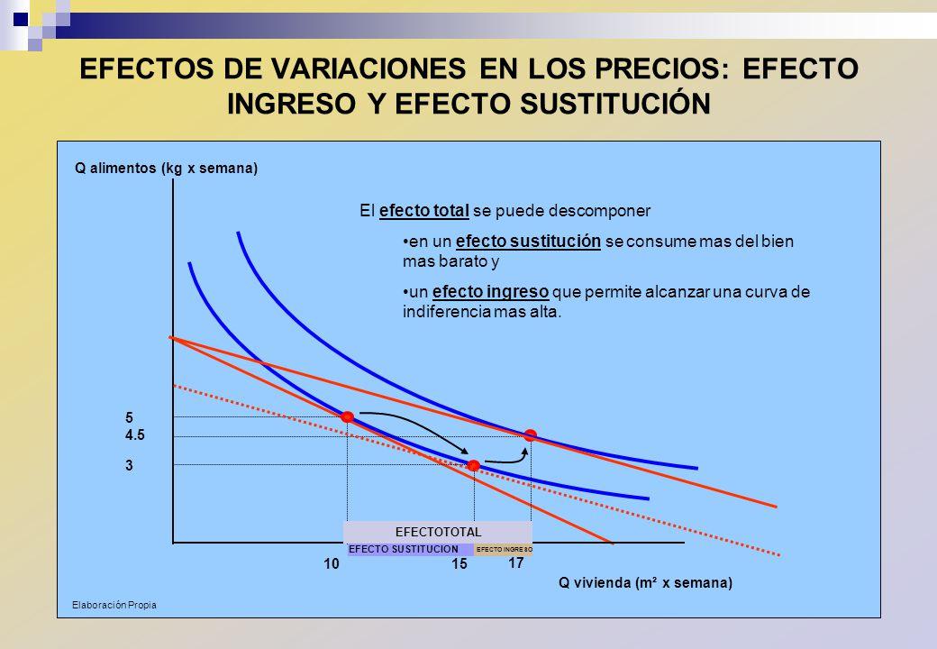 EFECTOS DE VARIACIONES EN LOS PRECIOS: EFECTO INGRESO Y EFECTO SUSTITUCIÓN Q vivienda (m² x semana) Q alimentos (kg x semana) 10 5 17 4.5 El efecto to