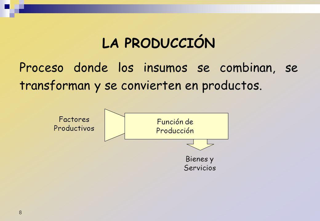 LA PRODUCCIÓN Proceso donde los insumos se combinan, se transforman y se convierten en productos. Factores Productivos Función de Producción Bienes y
