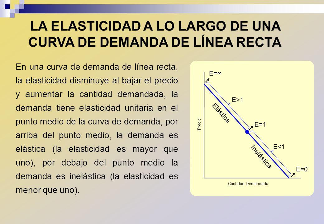 En una curva de demanda de línea recta, la elasticidad disminuye al bajar el precio y aumentar la cantidad demandada, la demanda tiene elasticidad uni