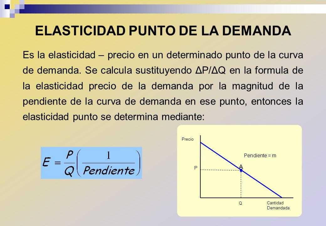 ELASTICIDAD PUNTO DE LA DEMANDA Es la elasticidad – precio en un determinado punto de la curva de demanda. Se calcula sustituyendo ΔP/ΔQ en la formula