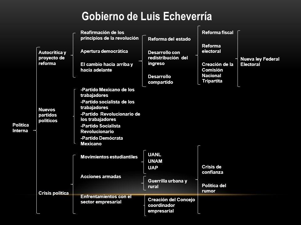 Política Interna Autocritica y proyecto de reforma Nuevos partidos políticos Crisis política Reafirmación de los principios de la revolución Apertura