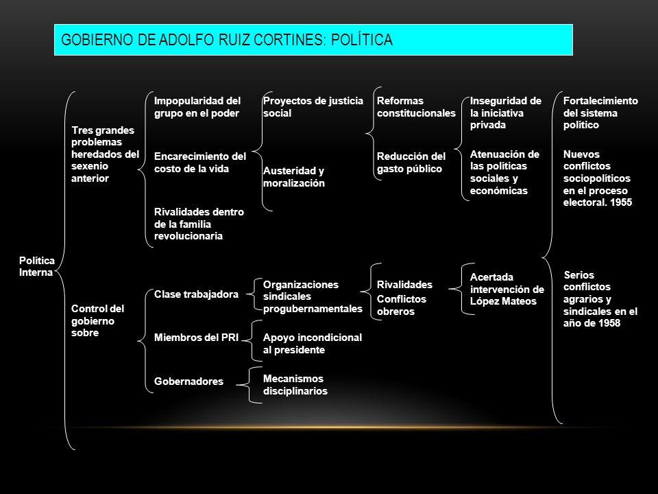 Política Interna Continuación de la política estabilizadora Autoritarismo Intensificación de las medidas para el fomento industrial Mantenimiento del control sobre la clase trabajadora Anulación de los canales de participación política.