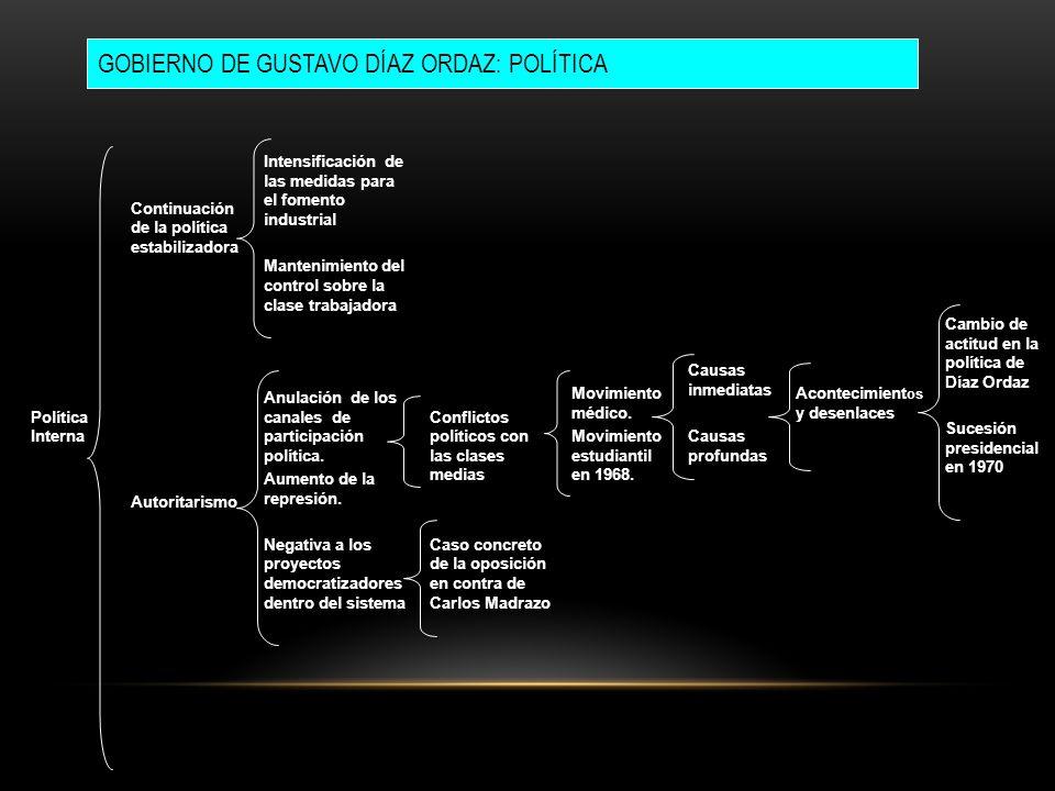 Política Interna Continuación de la política estabilizadora Autoritarismo Intensificación de las medidas para el fomento industrial Mantenimiento del
