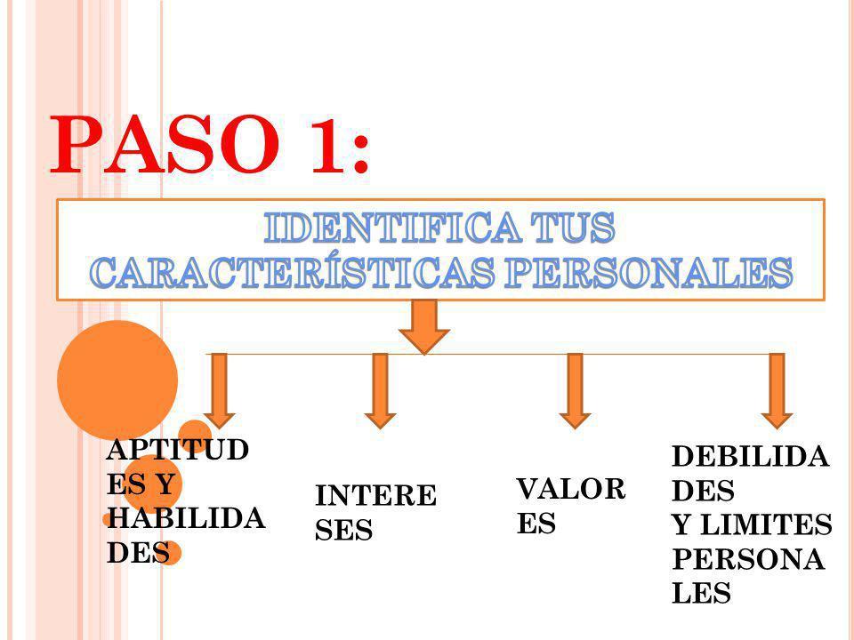 PASO 1: APTITUD ES Y HABILIDA DES INTERE SES VALOR ES DEBILIDA DES Y LIMITES PERSONA LES