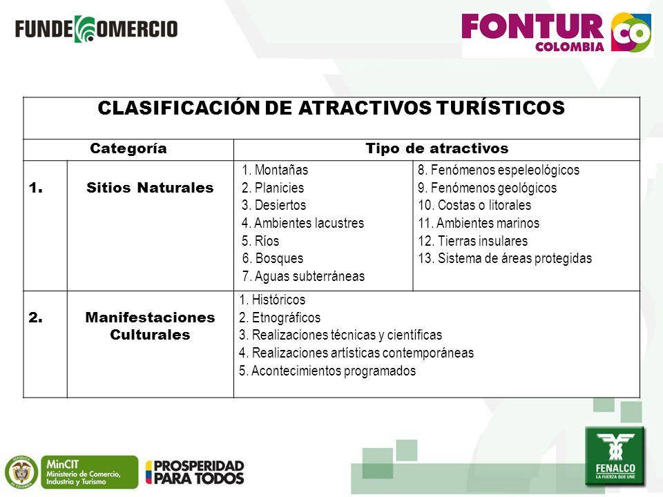 CLASIFICACIÓN DE ATRACTIVOS TURÍSTICOS CategoríaTipo de atractivos 1.Sitios Naturales 1.
