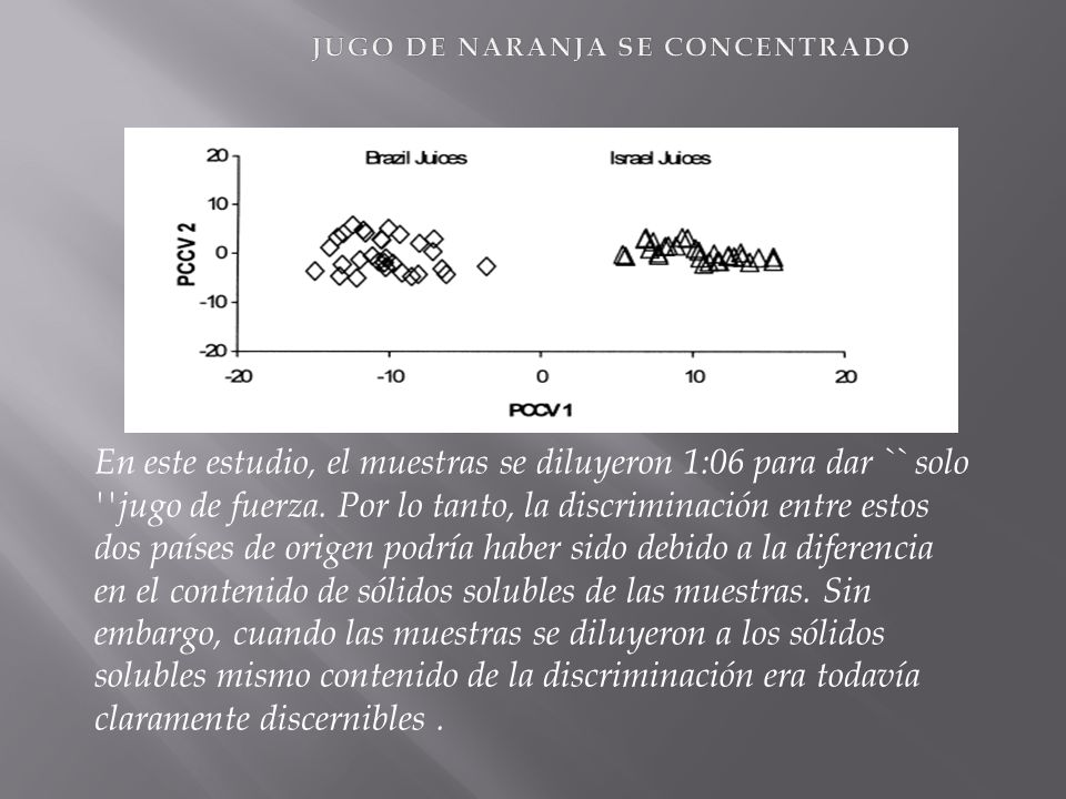 Los análisis de los jugos que se había diluido a un nivel concentración sólo el 10% de los sólidos de jugo original, todavía mostró una discriminación muy clara entre las muestras de Israel y Brasil.