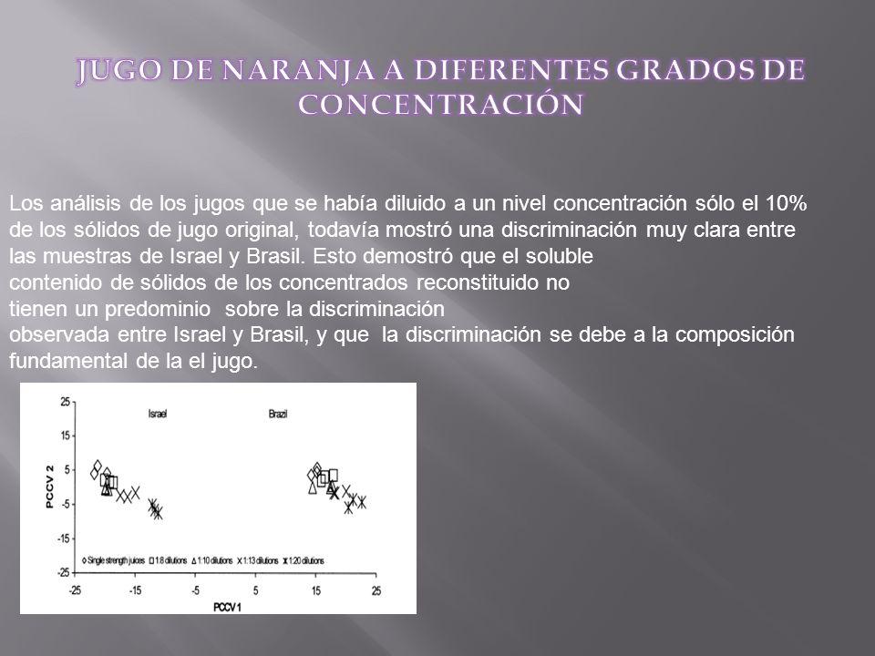 Los análisis de los jugos que se había diluido a un nivel concentración sólo el 10% de los sólidos de jugo original, todavía mostró una discriminación