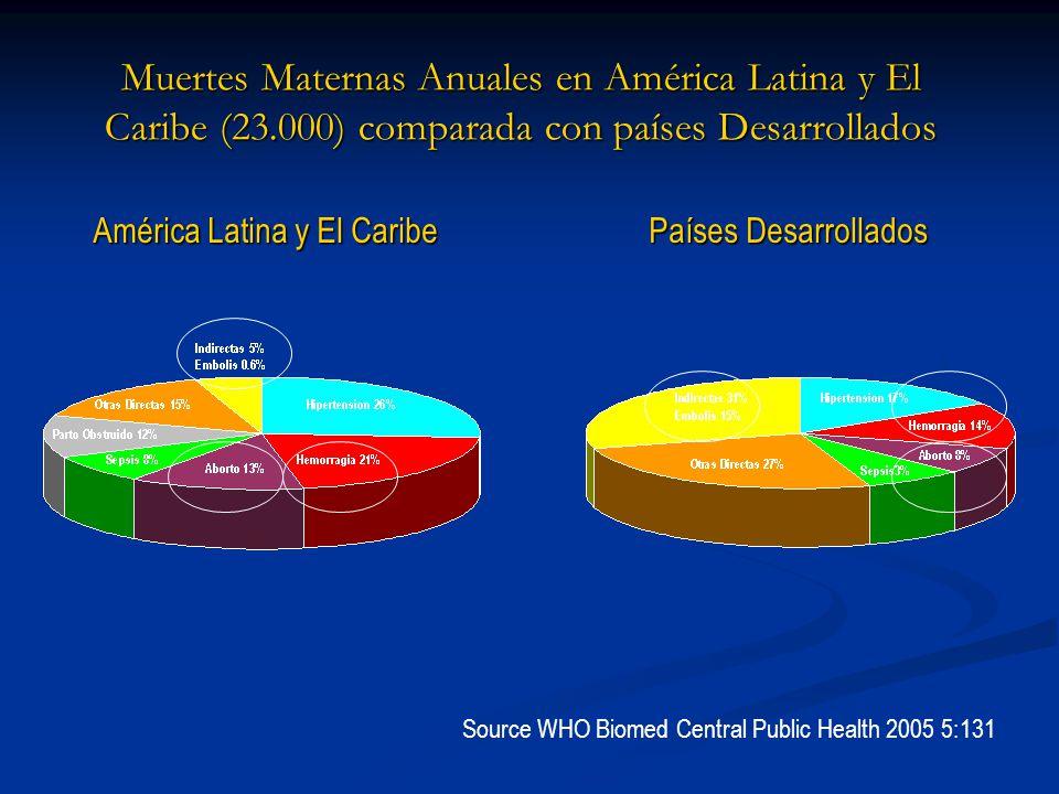 Muertes Maternas Anuales en América Latina y El Caribe (23.000) comparada con países Desarrollados Source WHO Biomed Central Public Health 2005 5:131