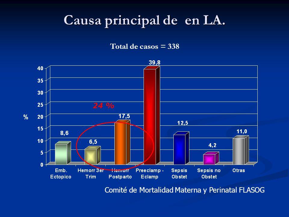 Causa principal de en LA. Total de casos = 338 Comité de Mortalidad Materna y Perinatal FLASOG 24 %