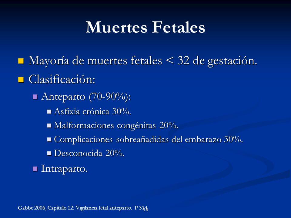 Muertes Fetales Mayoría de muertes fetales < 32 de gestación. Mayoría de muertes fetales < 32 de gestación. Clasificación: Clasificación: Anteparto (7