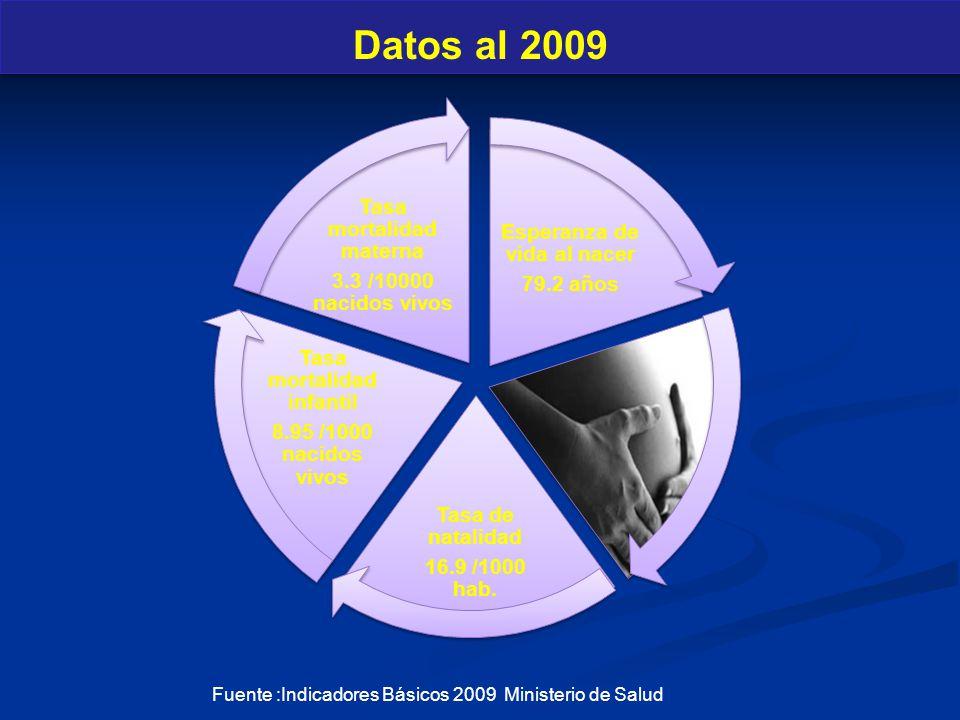 Esperanza de vida al nacer 79.2 años Tasa de natalidad 16.9 /1000 hab. Tasa mortalidad infantil 8.95 /1000 nacidos vivos Tasa mortalidad materna 3.3 /