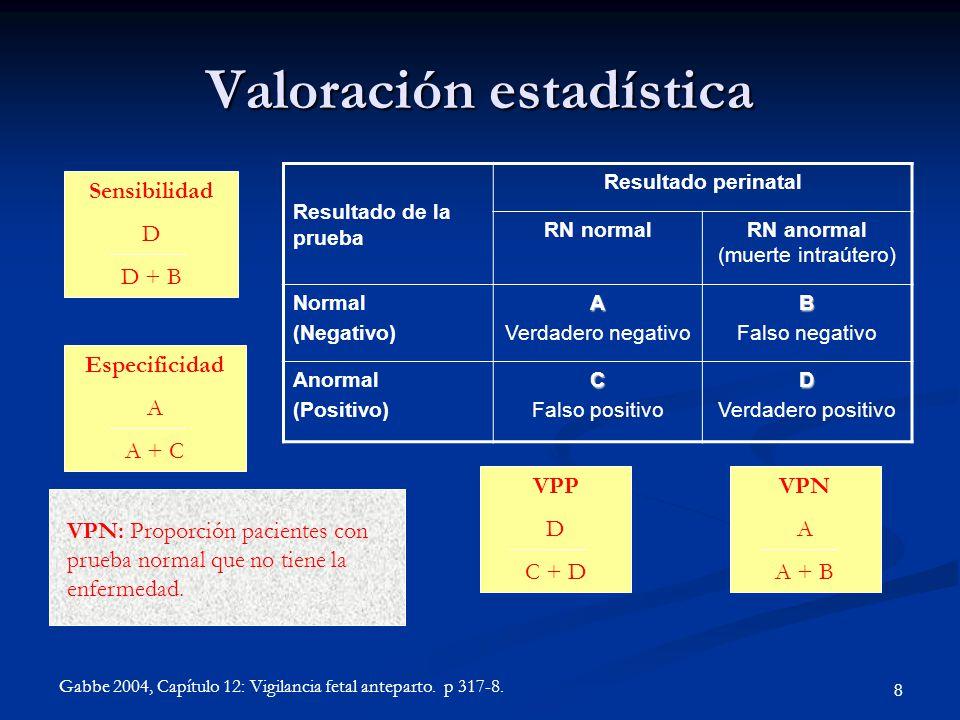 Valoración estadística Resultado de la prueba Resultado perinatal RN normalRN anormal (muerte intraútero) Normal (Negativo)A Verdadero negativoB Falso