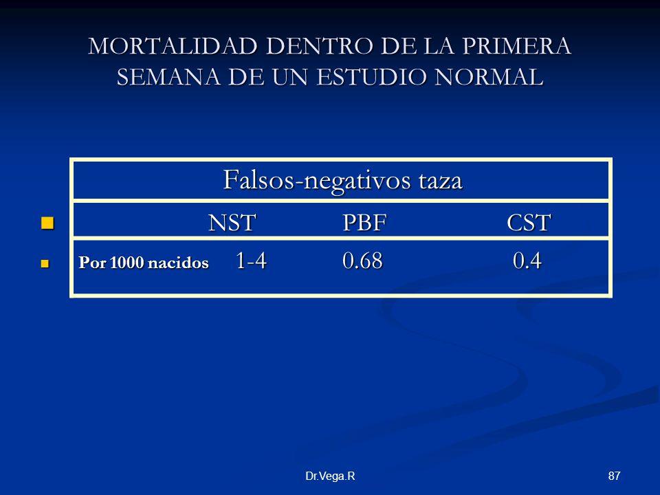 87Dr.Vega.R MORTALIDAD DENTRO DE LA PRIMERA SEMANA DE UN ESTUDIO NORMAL Falsos-negativos taza NST PBF CST NST PBF CST Por 1000 nacidos 1-4 0.68 0.4 Po