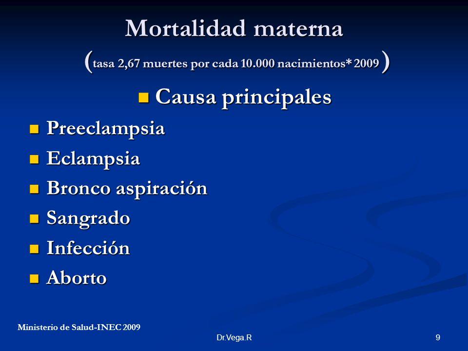 9Dr.Vega.R Mortalidad materna ( tasa 2,67 muertes por cada 10.000 nacimientos* 2009 ) Causa principales Causa principales Preeclampsia Preeclampsia Ec