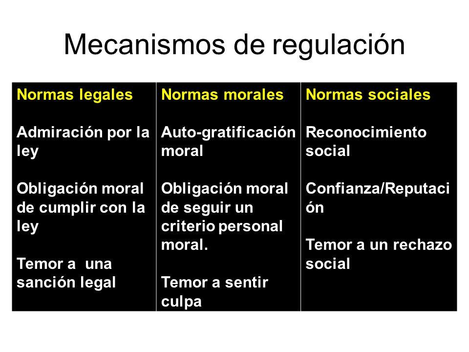 Mecanismos de regulación Normas legales Admiración por la ley Obligación moral de cumplir con la ley Temor a una sanción legal Normas morales Auto-gra