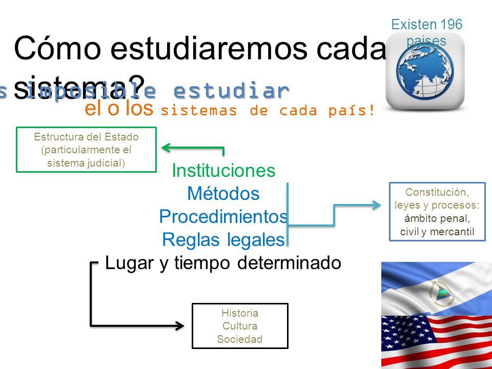 Existen 196 paises Cómo estudiaremos cada sistema? el o los sistemas de cada país! Instituciones Métodos Procedimientos Reglas legales Lugar y tiempo