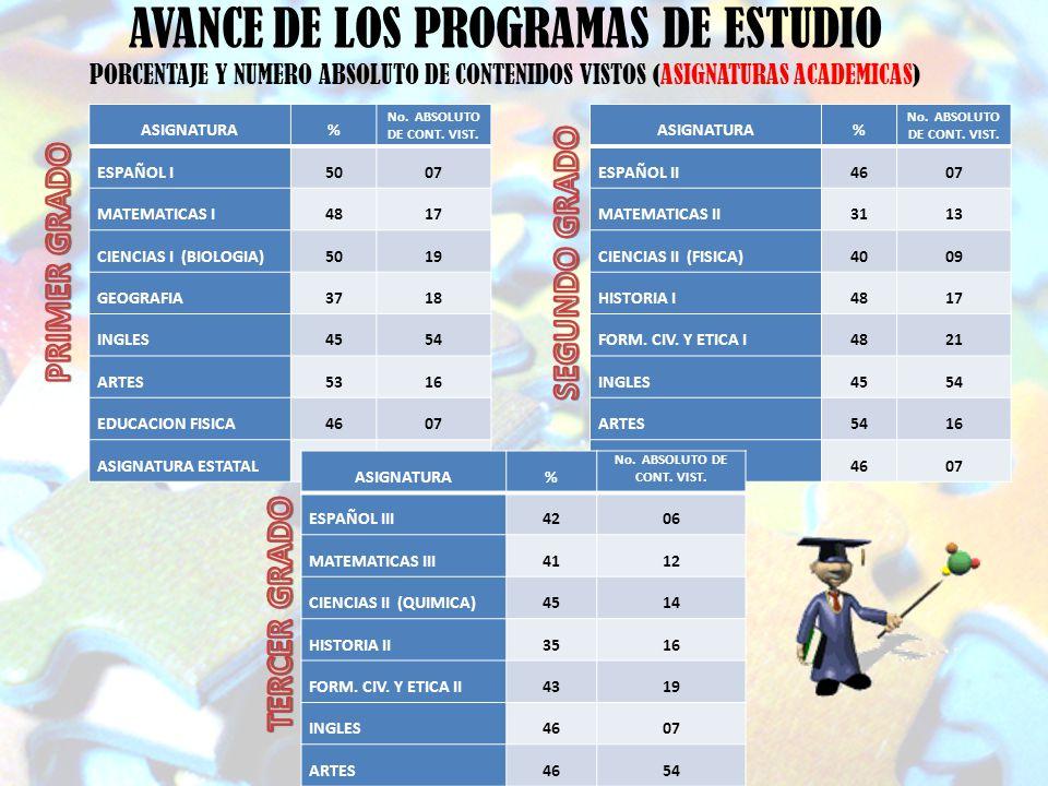 AVANCE DE LOS PROGRAMAS DE ESTUDIO PORCENTAJE Y NUMERO ABSOLUTO DE CONTENIDOS VISTOS (ASIGNATURAS ACADEMICAS) ASIGNATURA% No. ABSOLUTO DE CONT. VIST.