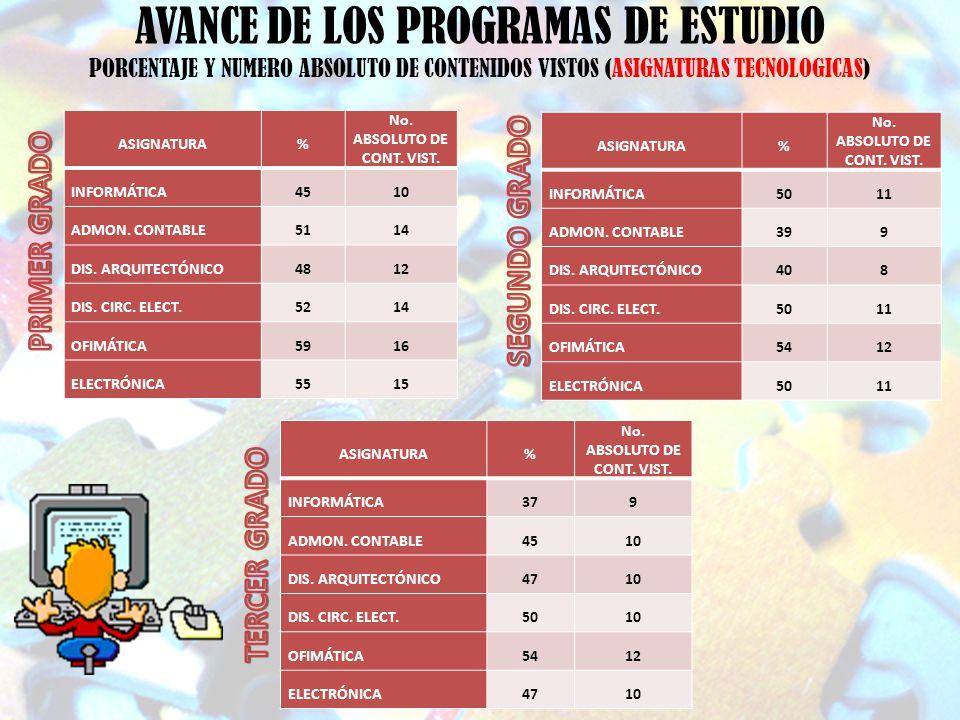 AVANCE DE LOS PROGRAMAS DE ESTUDIO PORCENTAJE Y NUMERO ABSOLUTO DE CONTENIDOS VISTOS (ASIGNATURAS TECNOLOGICAS) ASIGNATURA% No. ABSOLUTO DE CONT. VIST